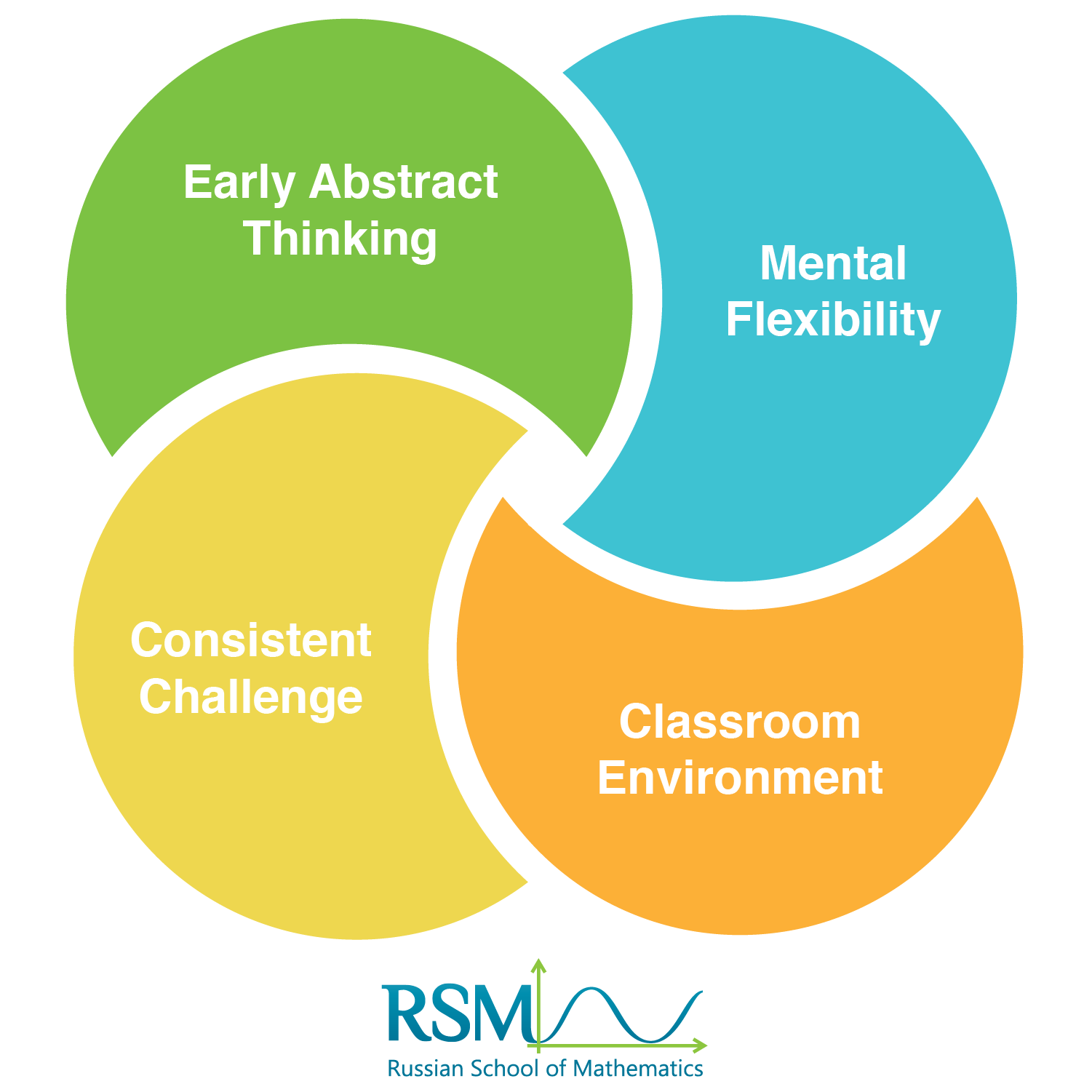 Venn diagram showing how the RSM Math Programs blend Early Abstract Thinking, Mental Flexibility, Consistent Challenges, and Classroom Environment