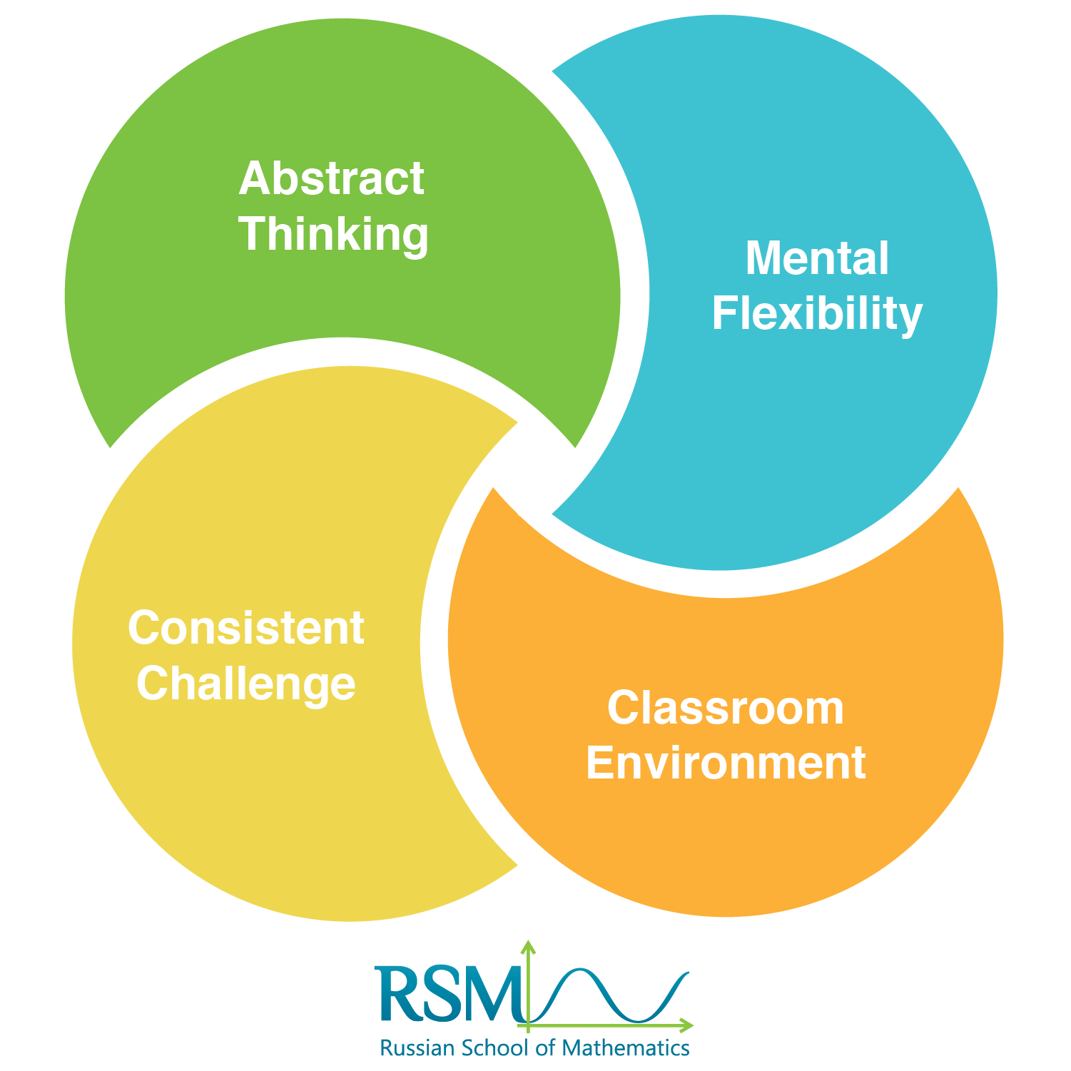 Venn diagram showing how the RSM Math Programs blend Eaerly Abstract Thinking, Mental Flexibility, Consistent Challenges, and Classroom Environment